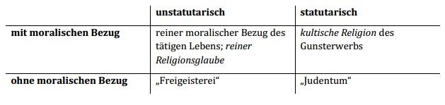 Einordnung der religiösen Haltungen nach Kant